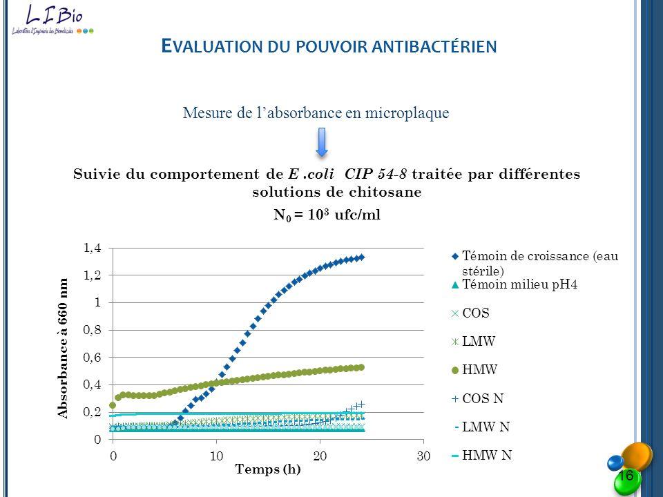 E VALUATION DU POUVOIR ANTIBACTÉRIEN Suivie du comportement de E.coli CIP 54-8 traitée par différentes solutions de chitosane N 0 = 10 3 ufc/ml Mesure