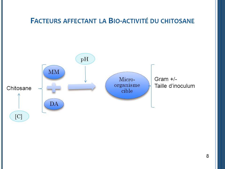 F ACTEURS AFFECTANT LA B IO - ACTIVITÉ DU CHITOSANE Chitosane MM DA Micro- organisme cible pH Gram +/- Taille dinoculum [C] 8