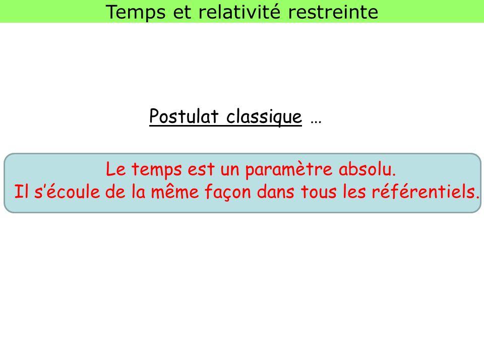 Postulat classique … Temps et relativité restreinte Le temps est un paramètre absolu.