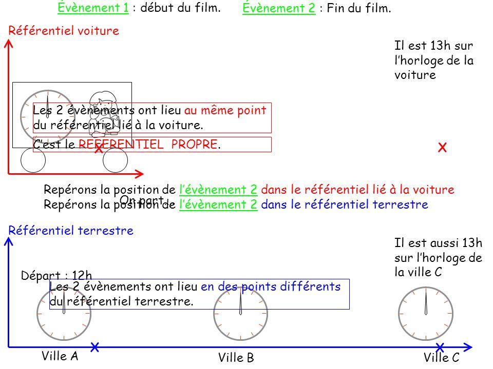Postulat relativiste … Temps et relativité restreinte Le temps est un paramètre relatif : il dépend de la vitesse de lobservateur.