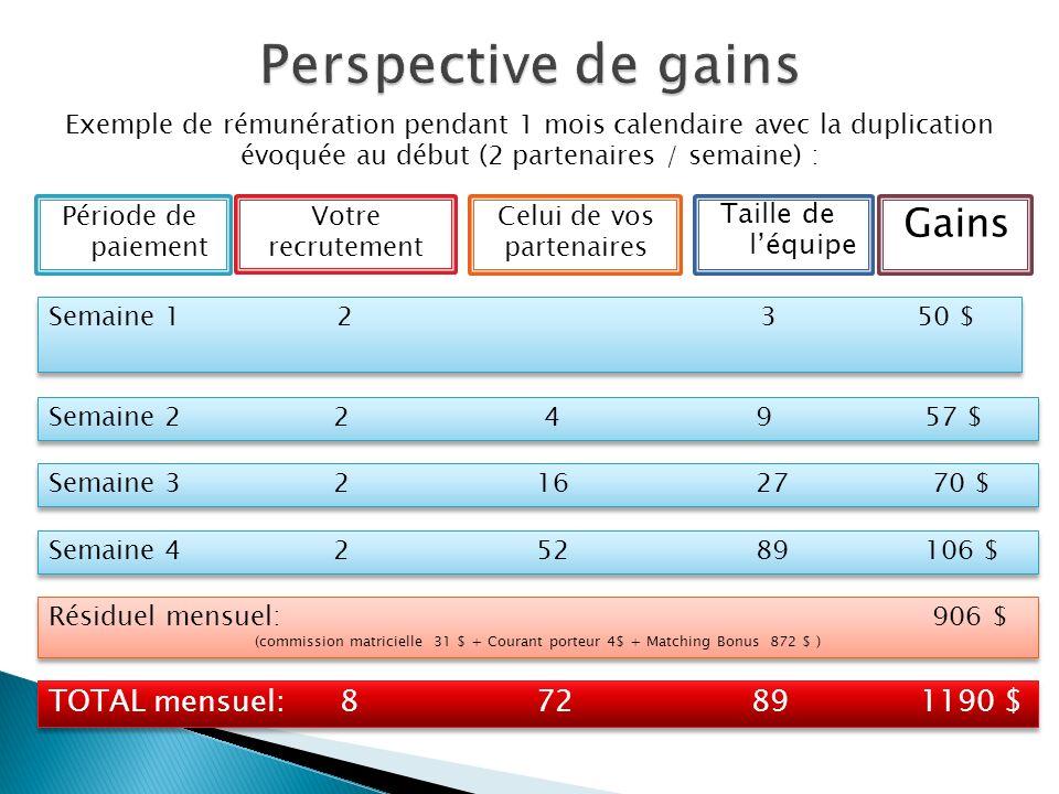Exemple de rémunération pendant 1 mois calendaire avec la duplication évoquée au début (2 partenaires / semaine) : Taille de léquipe Gains Période de