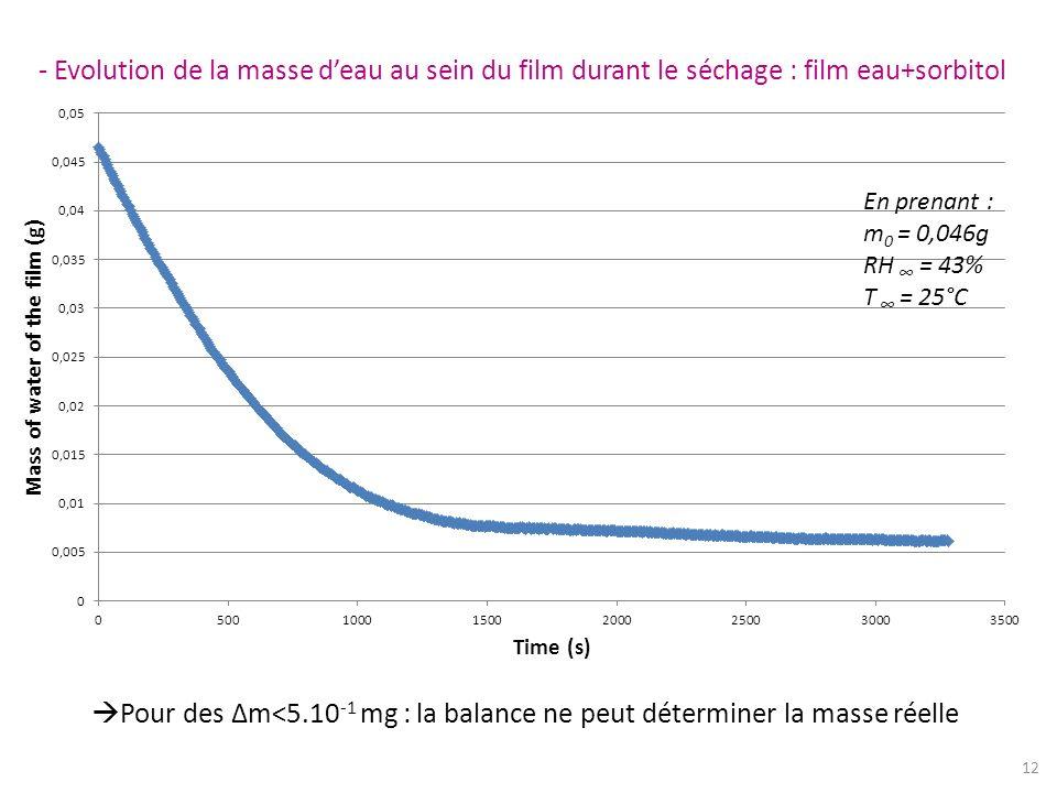 - Evolution de la masse deau au sein du film durant le séchage : film eau+sorbitol Pour des Δm<5.10 -1 mg : la balance ne peut déterminer la masse rée