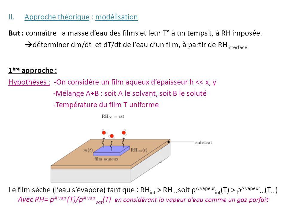 II.Approche théorique : modélisation But : connaître la masse deau des films et leur T° à un temps t, à RH imposée. déterminer dm/dt et dT/dt de leau