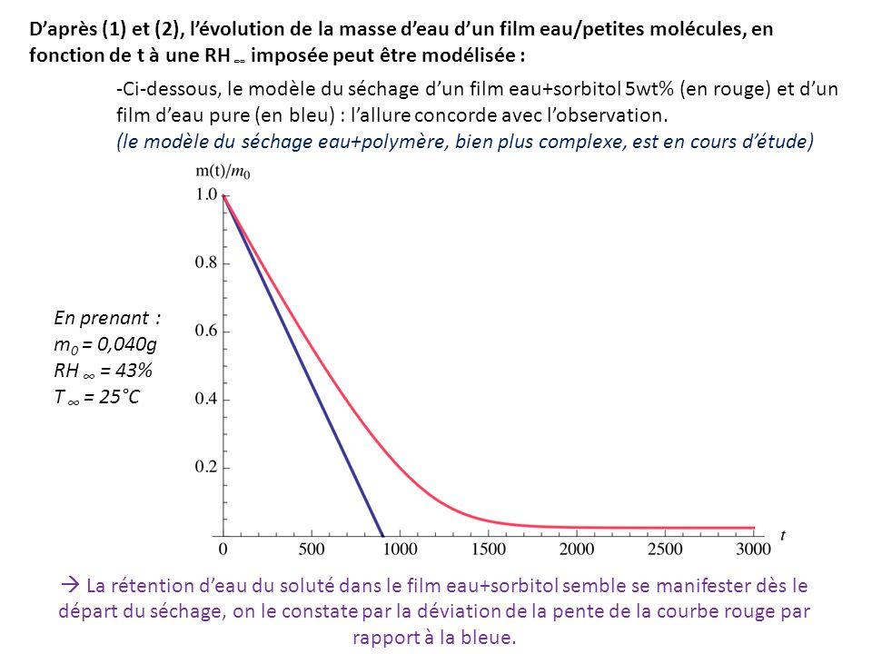 Daprès (1) et (2), lévolution de la masse deau dun film eau/petites molécules, en fonction de t à une RH imposée peut être modélisée : -Ci-dessous, le