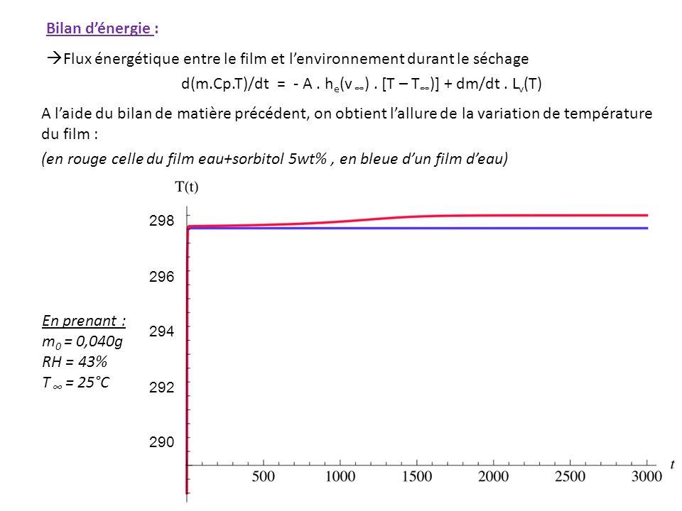 Bilan dénergie : Flux énergétique entre le film et lenvironnement durant le séchage d(m.Cp.T)/dt = - A. h e (v ). [T – T )] + dm/dt. L v (T) A laide d