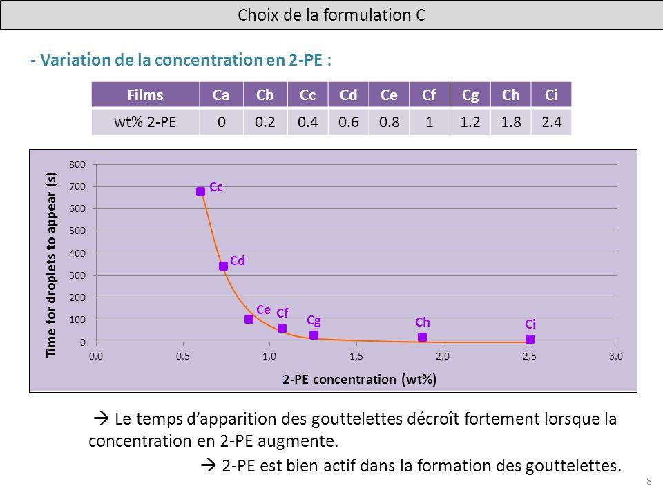 - Variation de la concentration en 2-PE : Le temps dapparition des gouttelettes décroît fortement lorsque la concentration en 2-PE augmente. 2-PE est