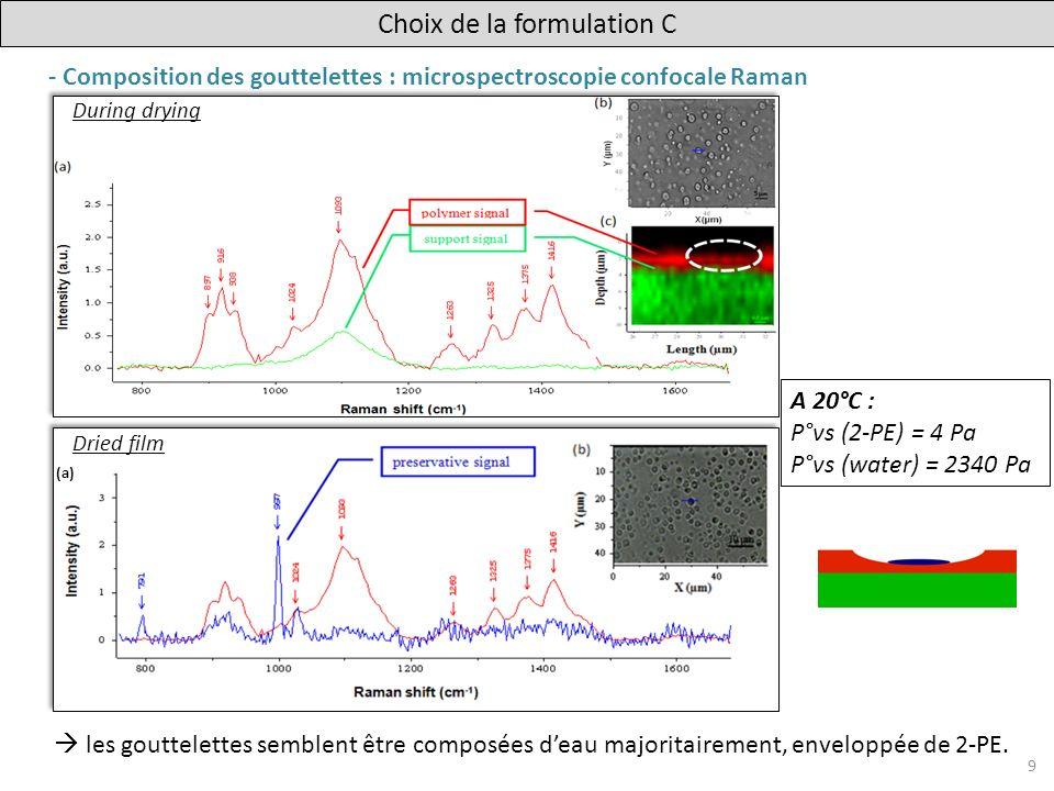 - Formulation C sans polymère : (MO) 2-PE est le seul responsable dans la formation des gouttelettes.