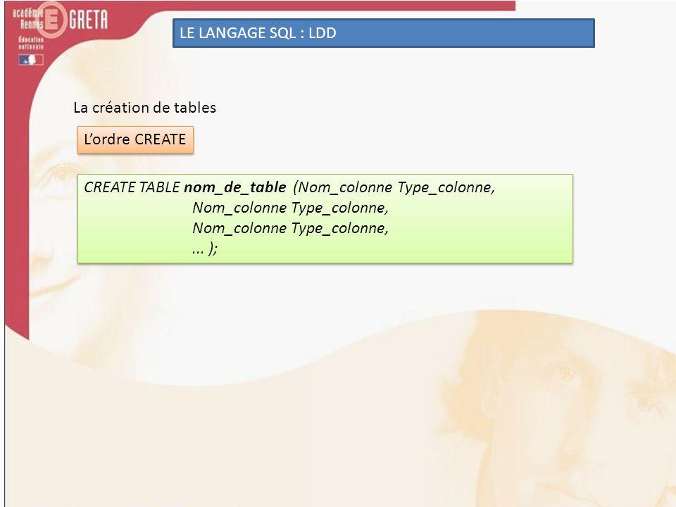 La création de tables LE LANGAGE SQL : LDD Lordre CREATE CREATE TABLE nom_de_table (Nom_colonne Type_colonne, Nom_colonne Type_colonne,... ); CREATE T