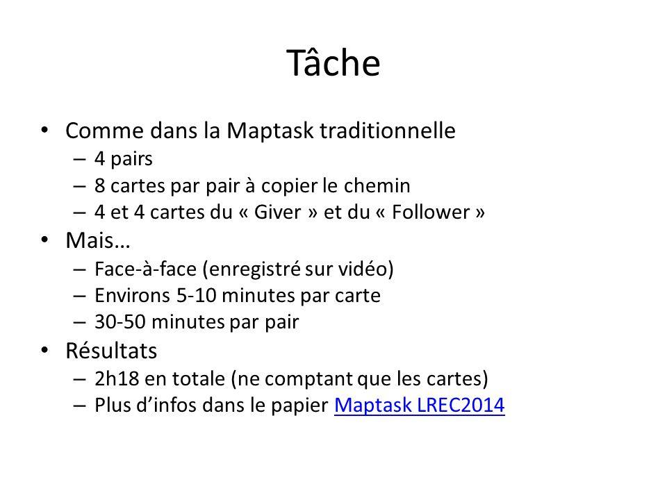 Tâche Comme dans la Maptask traditionnelle – 4 pairs – 8 cartes par pair à copier le chemin – 4 et 4 cartes du « Giver » et du « Follower » Mais… – Face-à-face (enregistré sur vidéo) – Environs 5-10 minutes par carte – 30-50 minutes par pair Résultats – 2h18 en totale (ne comptant que les cartes) – Plus dinfos dans le papier Maptask LREC2014Maptask LREC2014