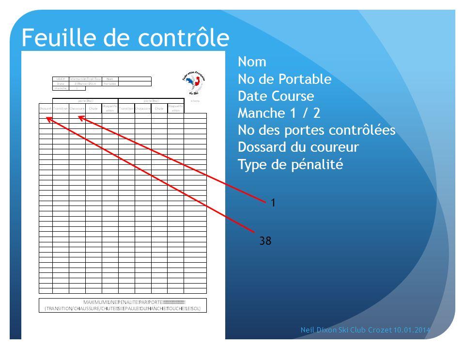 Feuille de contrôle Nom No de Portable Date Course Manche 1 / 2 No des portes contrôlées Dossard du coureur Type de pénalité 38 1 Neil Dixon Ski Club Crozet 10.01.2014