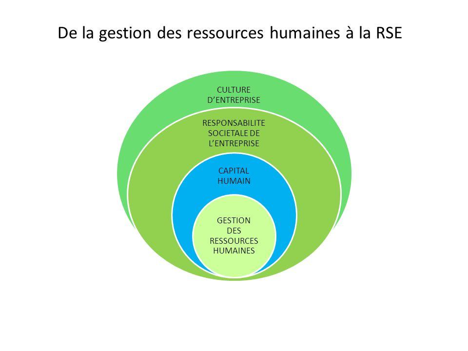 De la gestion des ressources humaines à la RSE CULTURE DENTREPRISE RESPONSABILITE SOCIETALE DE LENTREPRISE CAPITAL HUMAIN GESTION DES RESSOURCES HUMAI