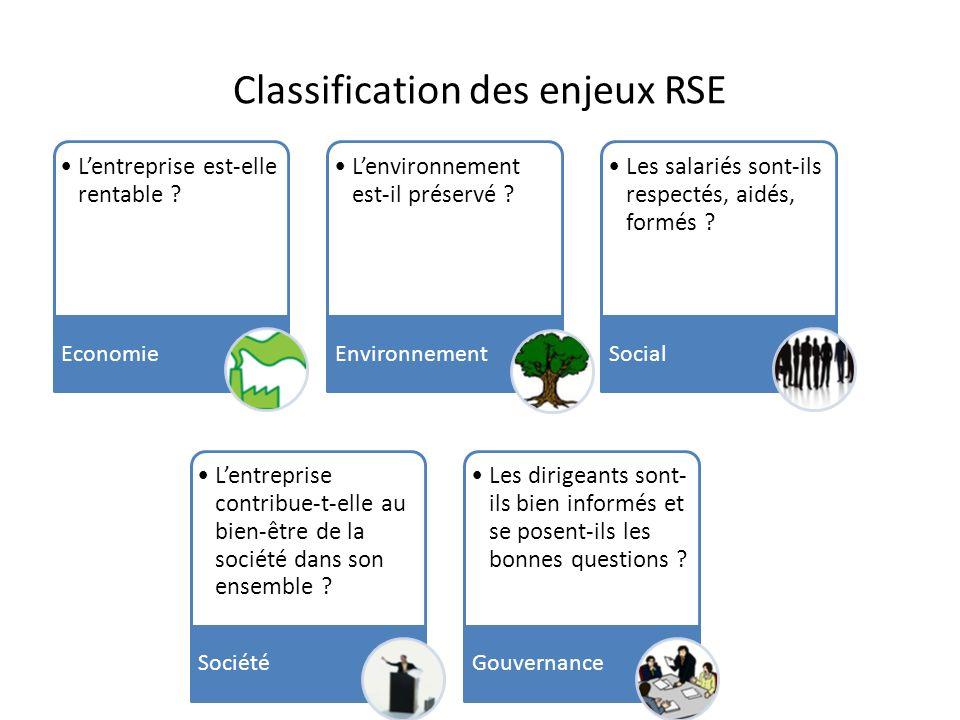 Classification des enjeux RSE Lentreprise est-elle rentable ? Economie Lenvironnement est-il préservé ? Environnement Les salariés sont-ils respectés,