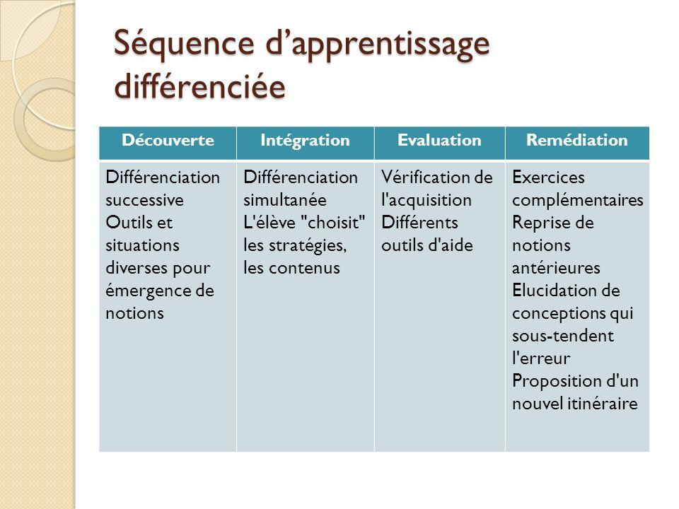 Séquence dapprentissage différenciée DécouverteIntégrationEvaluationRemédiation Différenciation successive Outils et situations diverses pour émergenc