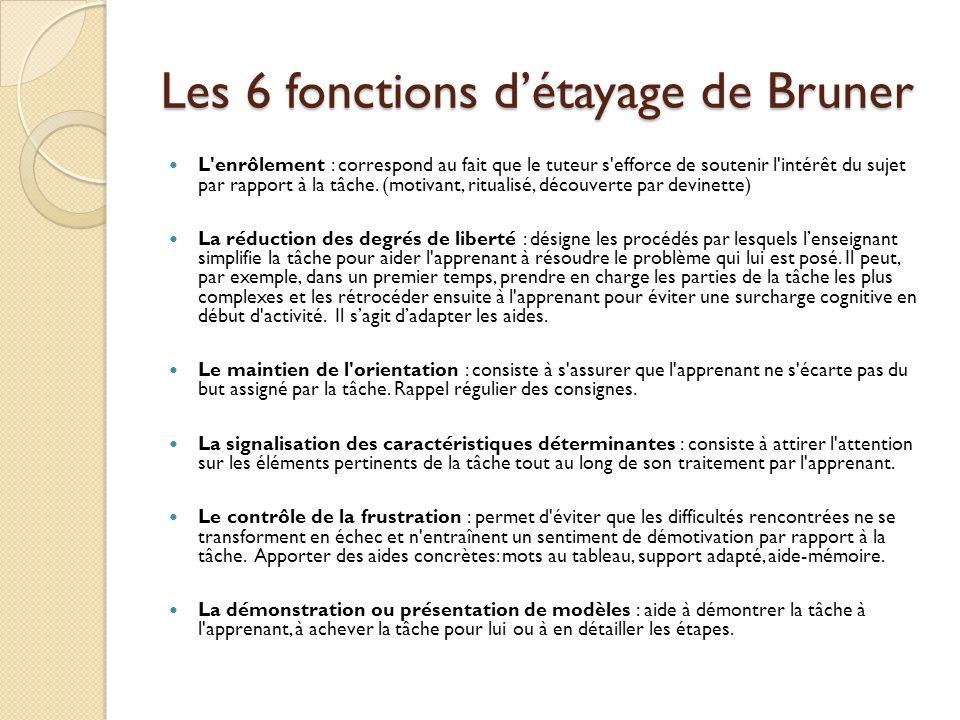 Les 6 fonctions détayage de Bruner L'enrôlement : correspond au fait que le tuteur s'efforce de soutenir l'intérêt du sujet par rapport à la tâche. (m