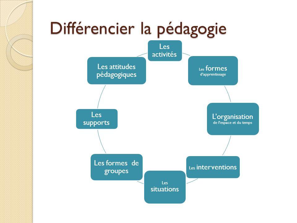 Différencier la pédagogie Les activités Les formes dapprentissage Lorganisation de lespace et du temps Les interventions Les situations Les formes de