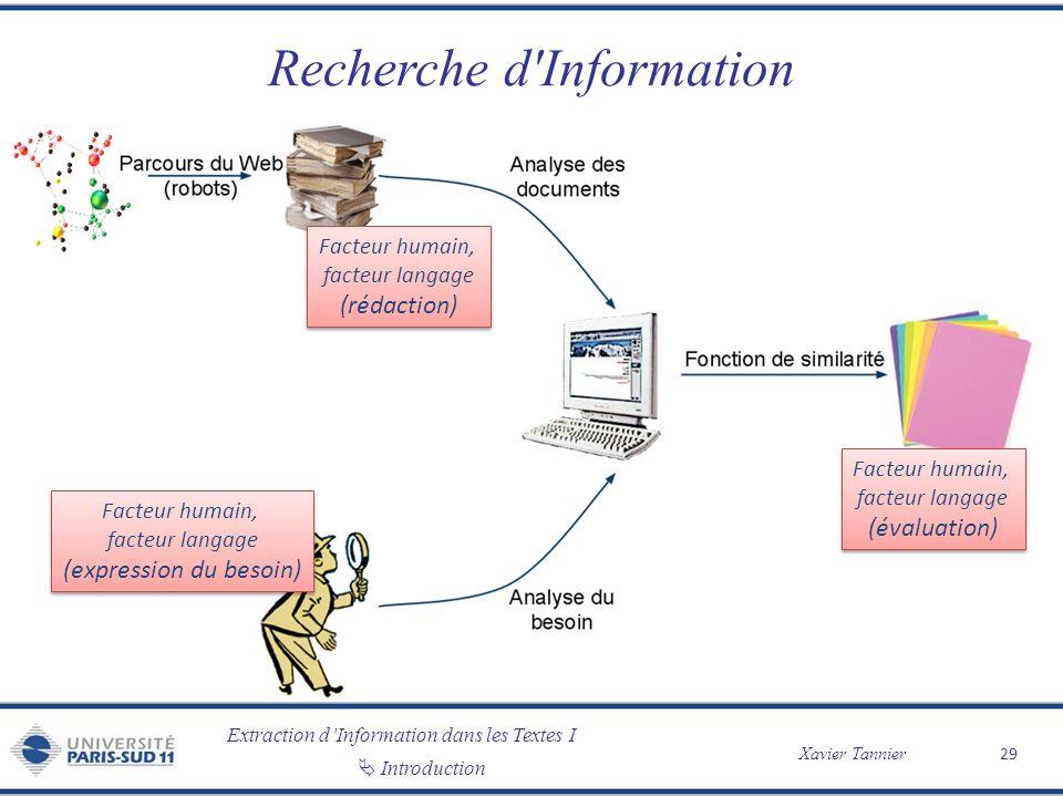 Extraction dInformation dans les Textes I Xavier Tannier Introduction Facteur humain, facteur langage (expression du besoin) Facteur humain, facteur l