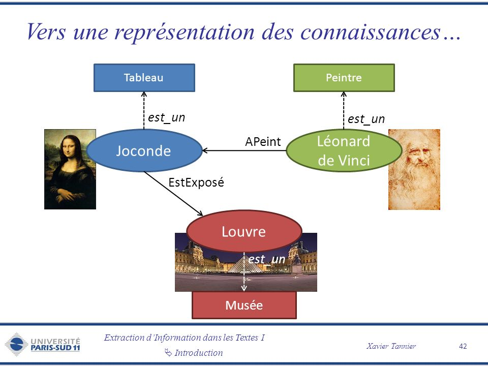Extraction dInformation dans les Textes I Xavier Tannier Introduction Vers une représentation des connaissances… 42 Joconde Louvre Léonard de Vinci Es