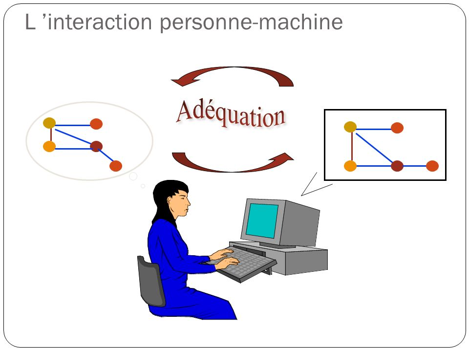 L interaction personne-machine