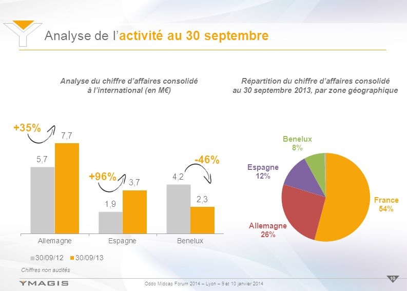 Oddo Midcap Forum 2014 – Lyon – 9 et 10 janvier 2014 10 Analyse du chiffre daffaires consolidé à linternational (en M) +35% -46% +96% Répartition du c
