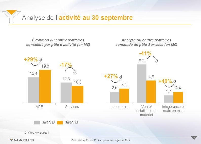 Oddo Midcap Forum 2014 – Lyon – 9 et 10 janvier 2014 11 Analyse du chiffre daffaires consolidé du pôle Services (en M) +27% -41% +40% Évolution du chiffre daffaires consolidé par pôle dactivité (en M) +29% -17% 30/09/1230/09/13 Analyse de lactivité au 30 septembre Chiffres non audités