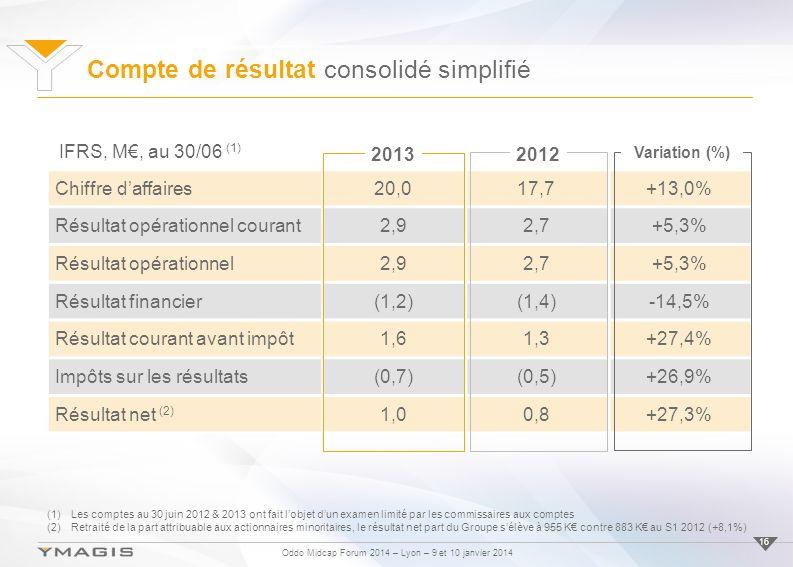 Oddo Midcap Forum 2014 – Lyon – 9 et 10 janvier 2014 Compte de résultat consolidé simplifié 16 Chiffre daffaires20,017,7+13,0% Résultat opérationnel courant2,92,7+5,3% Résultat opérationnel2,92,7+5,3% Résultat financier(1,2)(1,4)-14,5% Résultat courant avant impôt1,61,3+27,4% Impôts sur les résultats(0,7)(0,5)+26,9% Résultat net (2) 1,00,8+27,3% IFRS, M, au 30/06 (1) 2012 Variation (%) 2013 (1)Les comptes au 30 juin 2012 & 2013 ont fait lobjet dun examen limité par les commissaires aux comptes (2)Retraité de la part attribuable aux actionnaires minoritaires, le résultat net part du Groupe sélève à 955 K contre 883 K au S1 2012 (+8,1%)