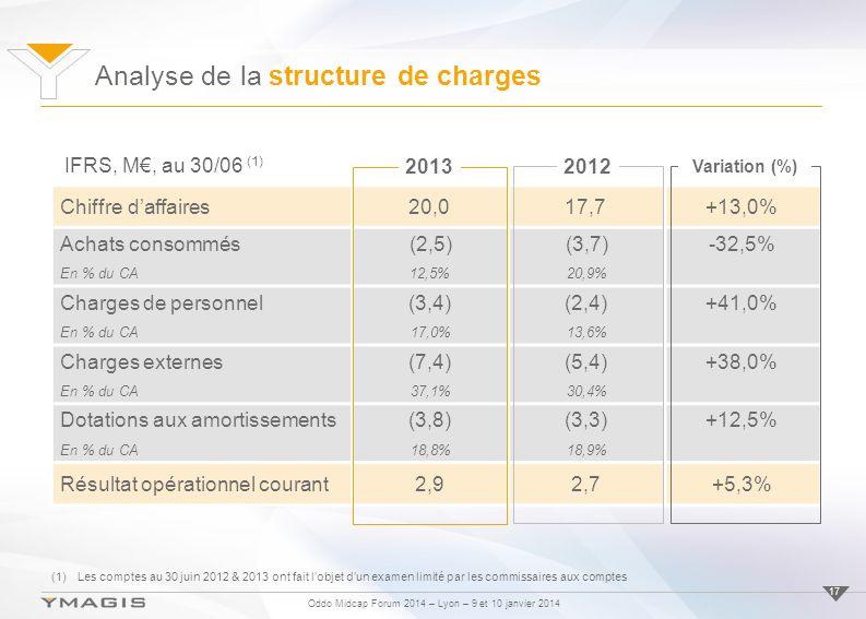 Oddo Midcap Forum 2014 – Lyon – 9 et 10 janvier 2014 Analyse de la structure de charges 17 Chiffre daffaires20,017,7+13,0% Achats consommés(2,5)(3,7)-32,5% En % du CA12,5%20,9% Charges de personnel(3,4)(2,4)+41,0% En % du CA17,0%13,6% Charges externes(7,4)(5,4)+38,0% En % du CA37,1%30,4% Dotations aux amortissements(3,8)(3,3)+12,5% En % du CA18,8%18,9% Résultat opérationnel courant2,92,7+5,3% 2012 Variation (%) 2013 IFRS, M, au 30/06 (1) (1)Les comptes au 30 juin 2012 & 2013 ont fait lobjet dun examen limité par les commissaires aux comptes