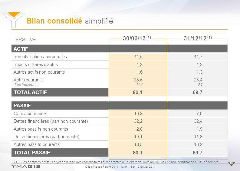Oddo Midcap Forum 2014 – Lyon – 9 et 10 janvier 2014 Bilan consolidé simplifié 18 ACTIF Immobilisations corporelles41,641,7 Impôts différés dactifs1,31,2 Autres actifs non courants1,61,3 Actifs courants dont trésorerie 35,6 11,4 25,4 5,2 TOTAL ACTIF80,169,7 PASSIF Capitaux propres19,37,9 Dettes financières (part non courante)32,232,4 Autres passifs non courants2,01,9 Dettes financières (part courante)10,111,3 Autres passifs courants16,516,2 TOTAL PASSIF80,169,7 IFRS, M 30/06/13 (1) 31/12/12 (1) (1)Les comptes ont fait lobjet de la part des commissaires aux comptes dun examen limité au 30 juin et dune certification au 31 décembre