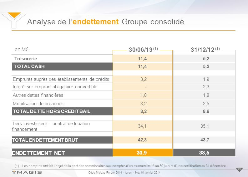 Oddo Midcap Forum 2014 – Lyon – 9 et 10 janvier 2014 Analyse de lendettement Groupe consolidé 19 Trésorerie11,45,2 TOTAL CASH11,45,2 Emprunts auprès des établissements de crédits3,21,9 Intérêt sur emprunt obligataire convertible-2,3 Autres dettes financières1,8 Mobilisation de créances3,22,5 TOTAL DETTE HORS CREDIT BAIL8,28,6 Tiers investisseur – contrat de location financement 34,135,1 TOTAL ENDETTEMENT BRUT 42,343,7 ENDETTEMENT NET 30,938,5 en M 30/06/13 (1) 31/12/12 (1) (1)Les comptes ont fait lobjet de la part des commissaires aux comptes dun examen limité au 30 juin et dune certification au 31 décembre