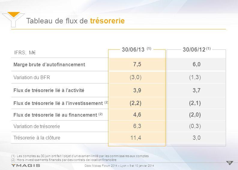Oddo Midcap Forum 2014 – Lyon – 9 et 10 janvier 2014 Tableau de flux de trésorerie 20 Marge brute dautofinancement 7,56,0 Variation du BFR (3,0)(1,3) Flux de trésorerie lié à lactivité 3,93,7 Flux de trésorerie lié à linvestissement (2) (2,2)(2,1) Flux de trésorerie lié au financement (2) 4,6(2,0) Variation de trésorerie 6,3(0,3) Trésorerie à la clôture 11,43,0 (1)Les comptes au 30 juin ont fait lobjet dun examen limité par les commissaires aux comptes (2)Hors investissements financés par des contrats de location financière IFRS, M 30/06/13 (1) 30/06/12 (1)