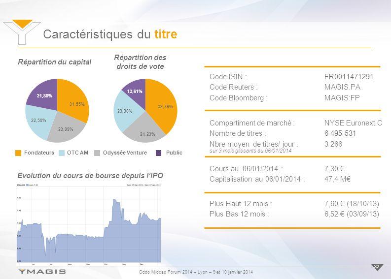 Oddo Midcap Forum 2014 – Lyon – 9 et 10 janvier 2014 32 FondateursOTC AMOdyssée VenturePublic Répartition du capital Répartition des droits de vote Ca