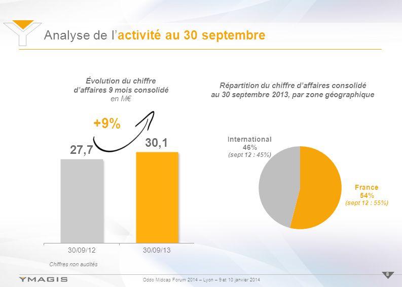 Oddo Midcap Forum 2014 – Lyon – 9 et 10 janvier 2014 +9% Évolution du chiffre daffaires 9 mois consolidé en M Analyse de lactivité au 30 septembre 8 Répartition du chiffre daffaires consolidé au 30 septembre 2013, par zone géographique Chiffres non audités