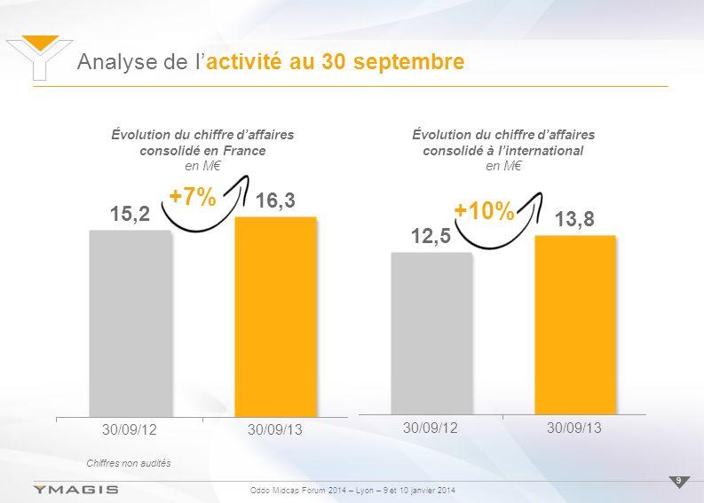 Oddo Midcap Forum 2014 – Lyon – 9 et 10 janvier 2014 9 Évolution du chiffre daffaires consolidé en France en M +10% Évolution du chiffre daffaires consolidé à linternational en M Analyse de lactivité au 30 septembre +7% Chiffres non audités
