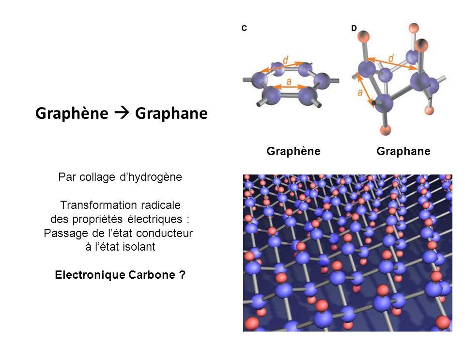 GraphèneGraphane Graphène Graphane Par collage dhydrogène Transformation radicale des propriétés électriques : Passage de létat conducteur à létat iso