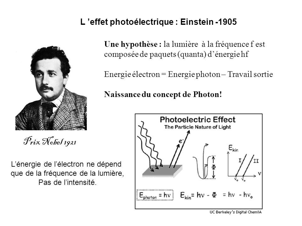 Une hypothèse : la lumière à la fréquence f est composée de paquets (quanta) dénergie hf Energie électron = Energie photon – Travail sortie Naissance