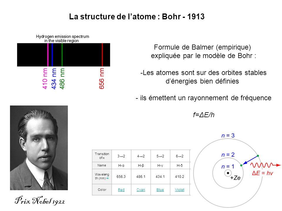 Prix Nobel 1922 La structure de latome : Bohr - 1913 Transition of n 324252627282922 Name H-αH-βH-γH-δH-εH-ζH-η Waveleng th (nm) [2] [2] 656.3486.1434