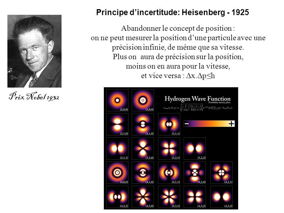 Principe dincertitude: Heisenberg - 1925 Prix Nobel 1932 Abandonner le concept de position : on ne peut mesurer la position dune particule avec une pr
