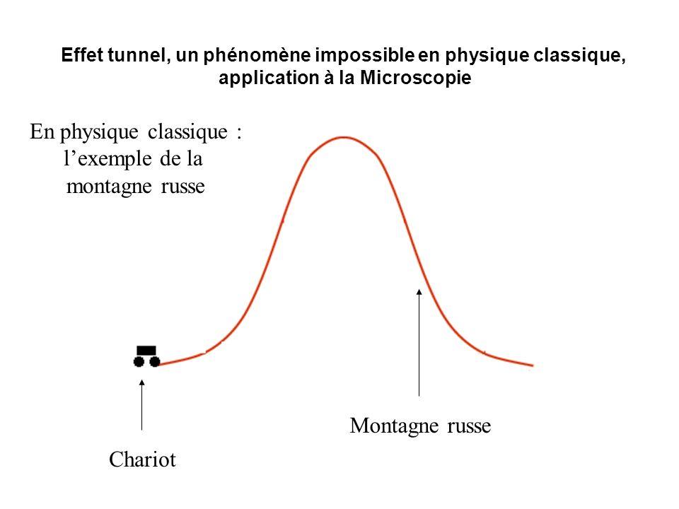 Effet tunnel, un phénomène impossible en physique classique, application à la Microscopie Montagne russe Chariot En physique classique : lexemple de l