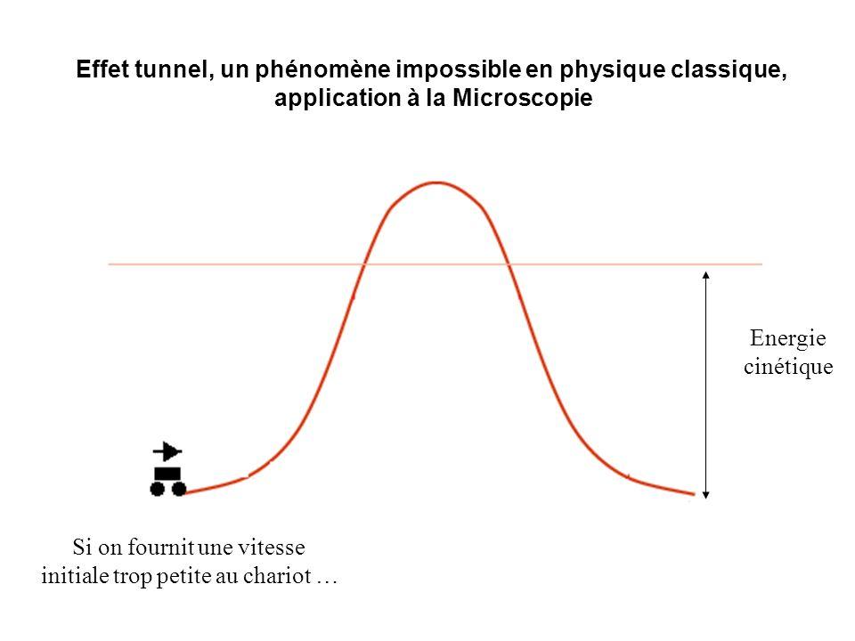 Effet tunnel, un phénomène impossible en physique classique, application à la Microscopie Energie cinétique Si on fournit une vitesse initiale trop pe
