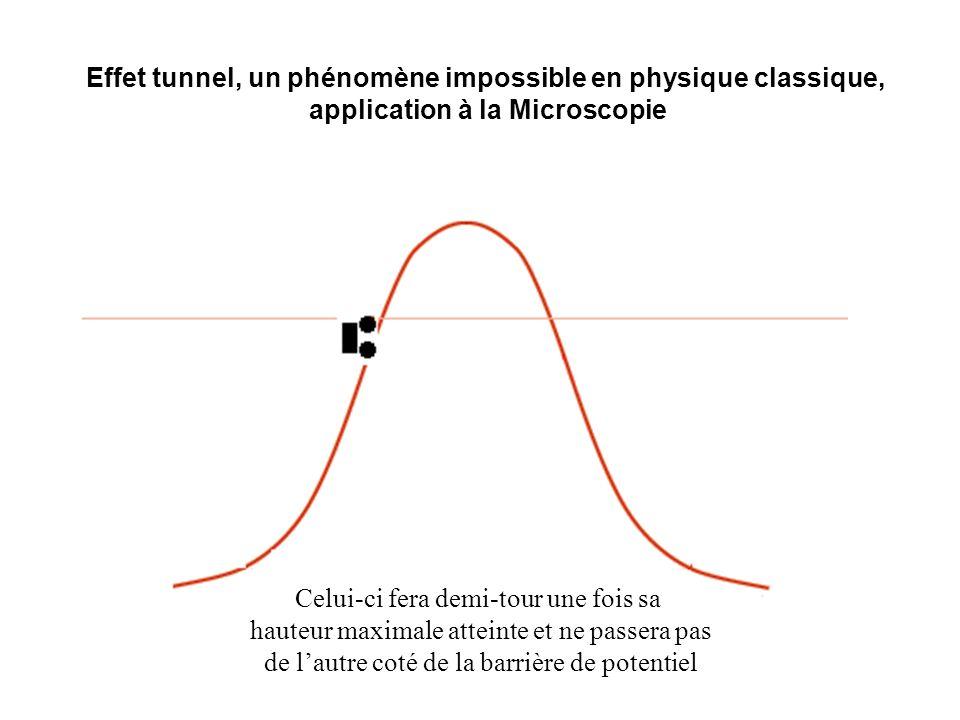 Effet tunnel, un phénomène impossible en physique classique, application à la Microscopie Celui-ci fera demi-tour une fois sa hauteur maximale atteint
