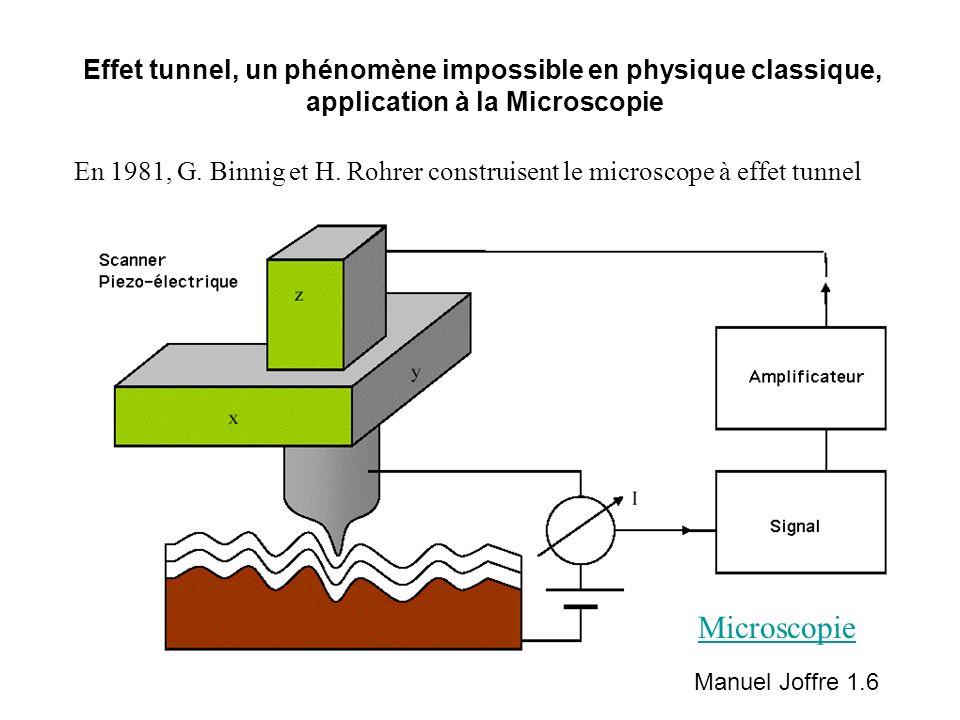 En 1981, G. Binnig et H. Rohrer construisent le microscope à effet tunnel Effet tunnel, un phénomène impossible en physique classique, application à l