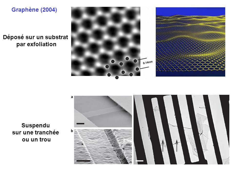 500 nm Graphène (2004) Déposé sur un substrat par exfoliation Suspendu sur une tranchée ou un trou