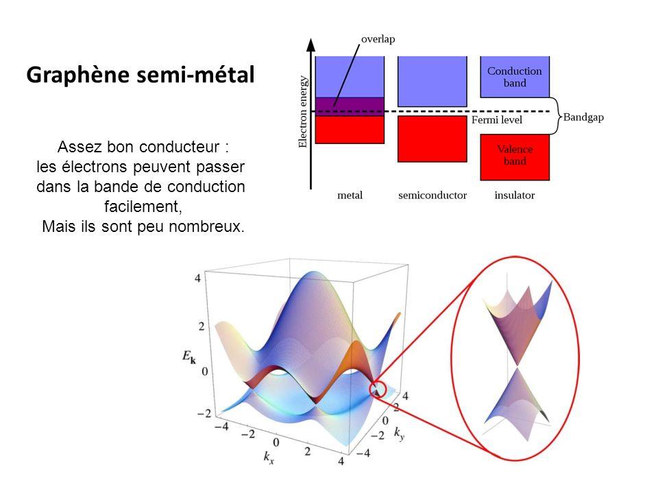 Graphène semi-métal Assez bon conducteur : les électrons peuvent passer dans la bande de conduction facilement, Mais ils sont peu nombreux.