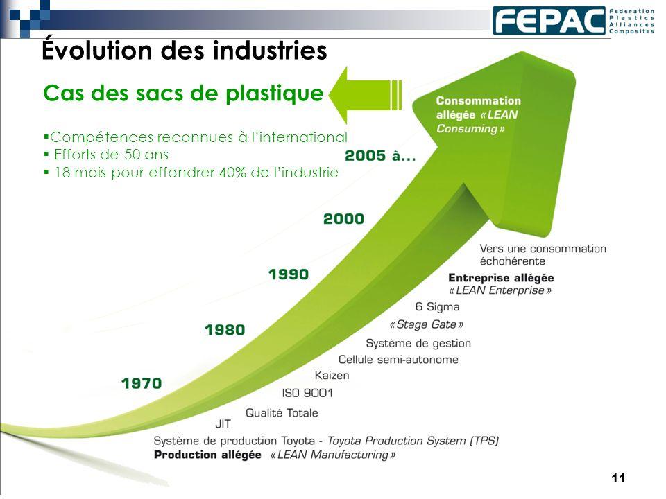 11 Évolution des industries Cas des sacs de plastique Compétences reconnues à linternational Efforts de 50 ans 18 mois pour effondrer 40% de lindustrie