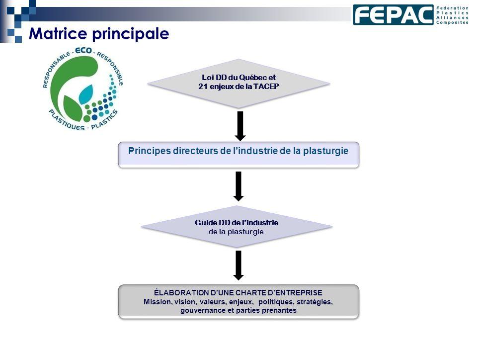 Matrice principale Loi DD du Québec et 21 enjeux de la TACEP Principes directeurs de lindustrie de la plasturgie Guide DD de lindustrie de la plasturgie ÉLABORATION DUNE CHARTE DENTREPRISE Mission, vision, valeurs, enjeux, politiques, stratégies, gouvernance et parties prenantes ÉLABORATION DUNE CHARTE DENTREPRISE Mission, vision, valeurs, enjeux, politiques, stratégies, gouvernance et parties prenantes