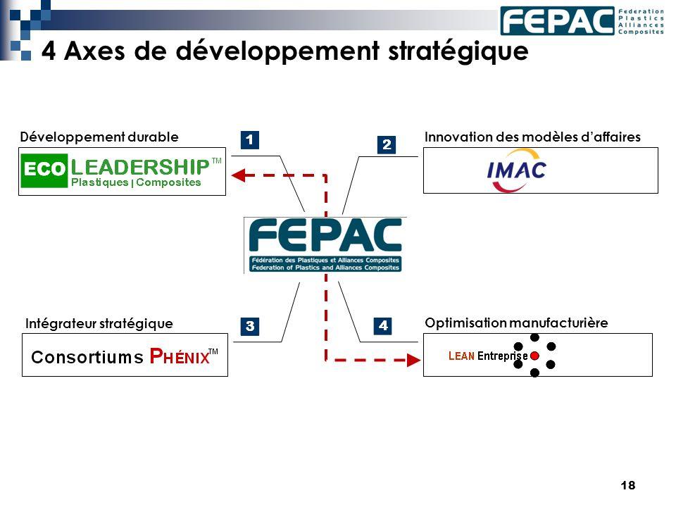 18 4 Axes de développement stratégique Développement durable Optimisation manufacturière Innovation des modèles daffaires Intégrateur stratégique