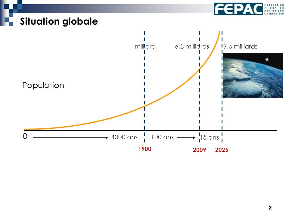 2 Situation globale 0 1 milliard 4000 ans100 ans 6,8 milliards 1900 20092025 9,5 milliards 15 ans Population