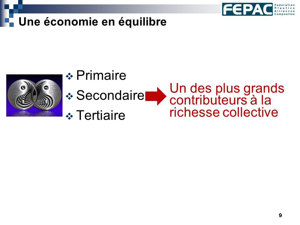 9 Une économie en équilibre Primaire Secondaire Tertiaire Un des plus grands contributeurs à la richesse collective