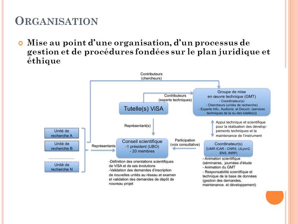 O RGANISATION Mise au point dune organisation, dun processus de gestion et de procédures fondées sur le plan juridique et éthique
