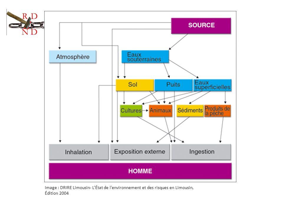 Image : DRIRE Limousin- LÉtat de lenvironnement et des risques en Limousin, Édition 2004
