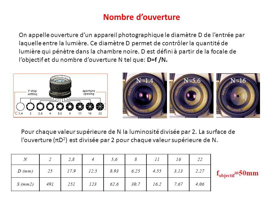 Nombre douverture On appelle ouverture dun appareil photographique le diamètre D de lentrée par laquelle entre la lumière. Ce diamètre D permet de con